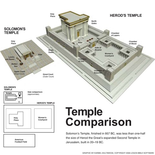 2nd temple