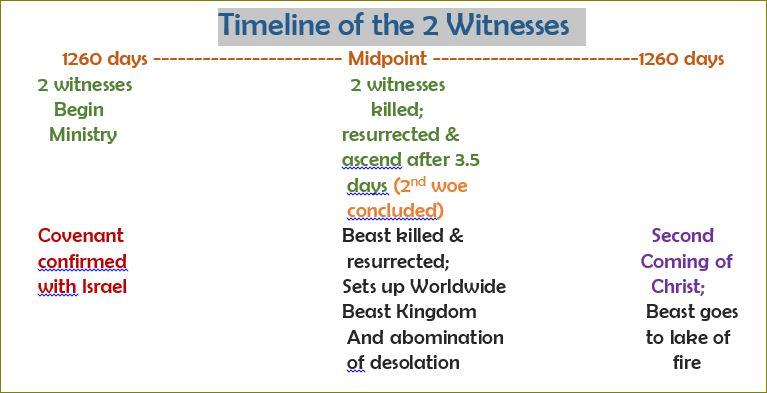 timeline 2 witnesses