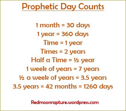 prophetic day counts