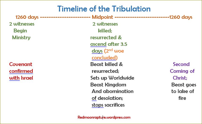 tribulation timeline.JPG