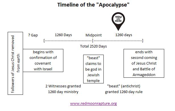 Don't Panic Last 1260 Days